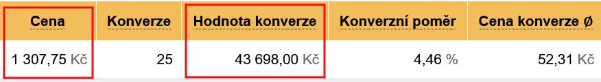Zboží.cz vyhodnocení kampaně